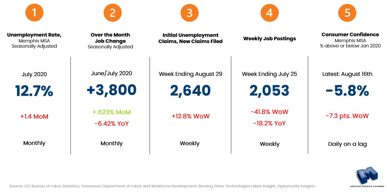 Indicators to Watch, September 2, 2020